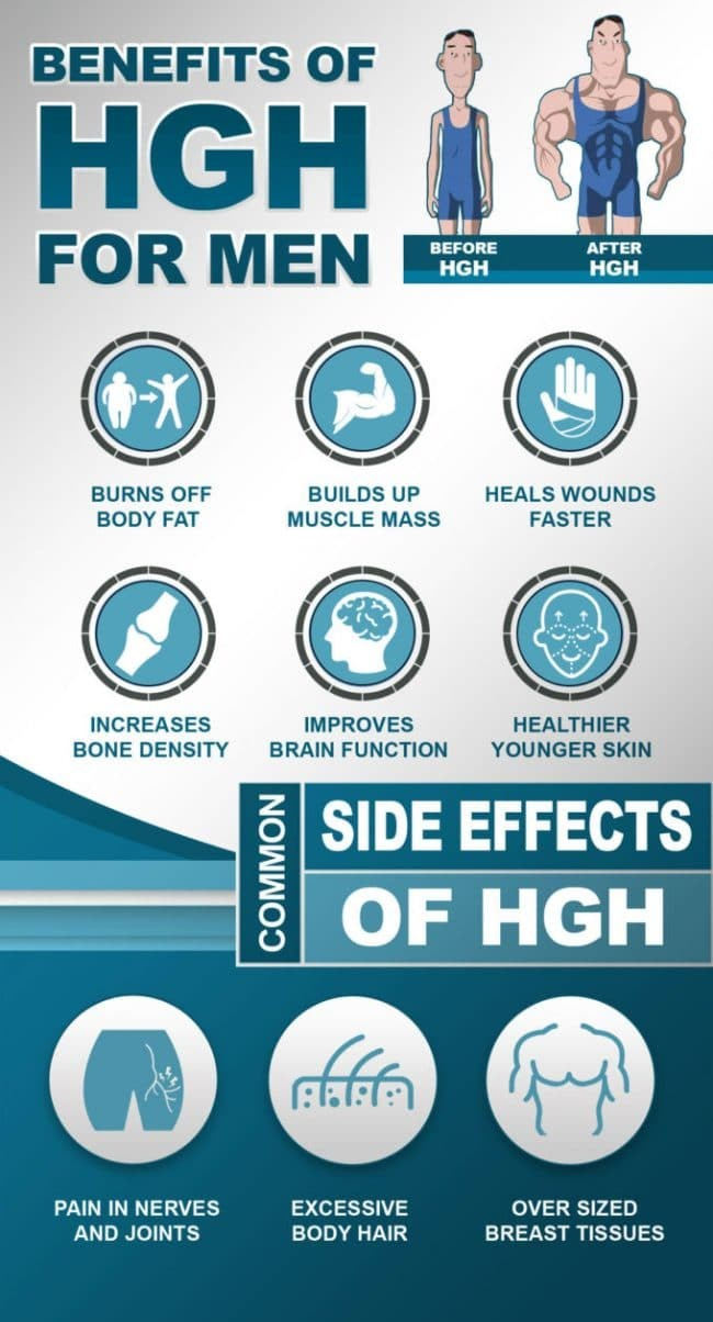 HGH For Men cycle