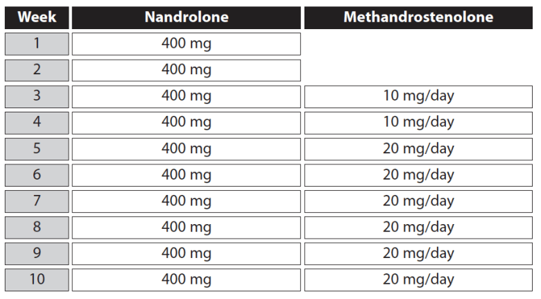 Best Bulking Steroids and Cycles