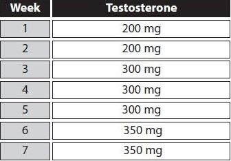 first test steroid cycle